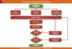 optimizar keywords